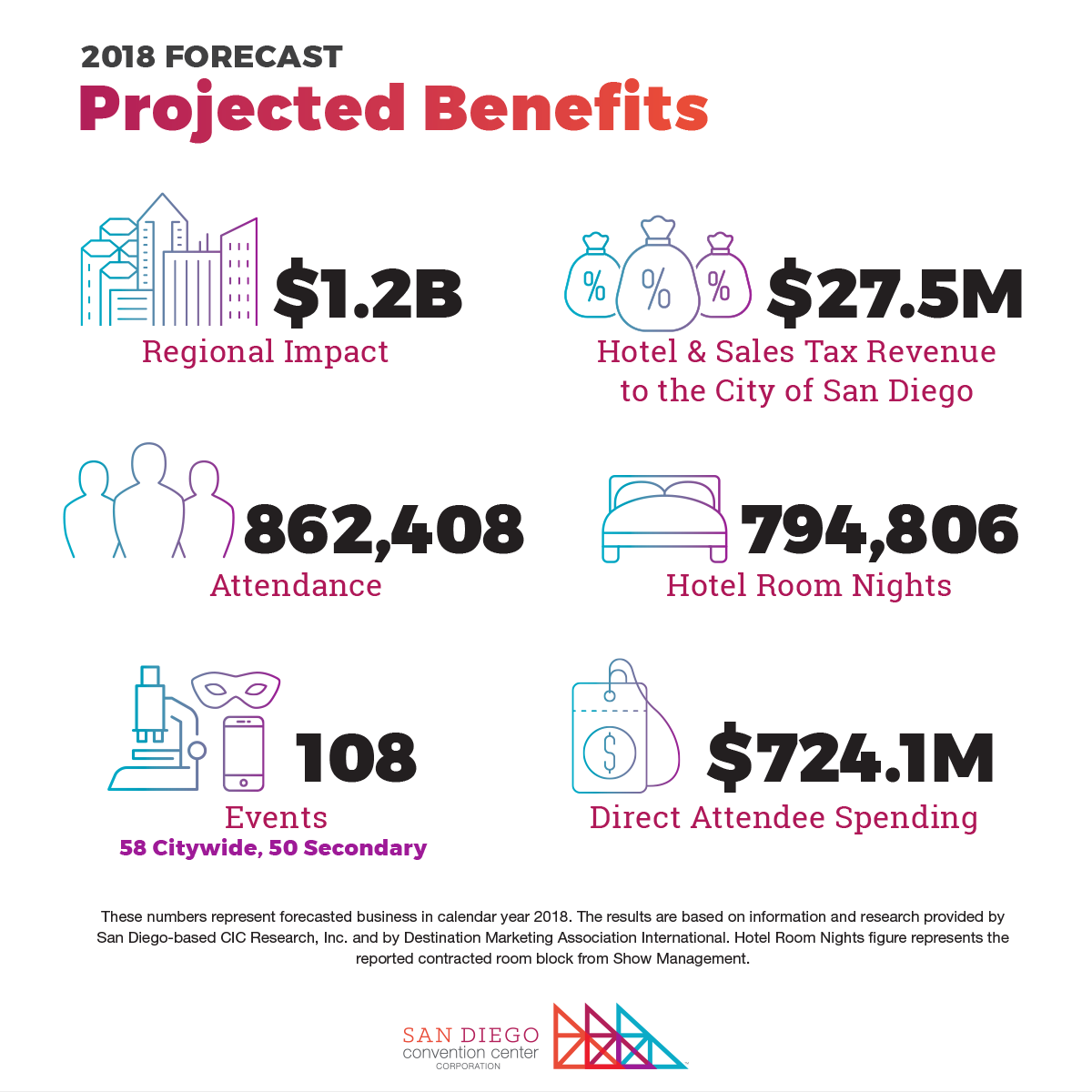 Member spotlights downtown san diego partnership revenues during 2018 are generated by convention visitors and helps relieve the tax burden on local residents these revenues pay for important services dailygadgetfo Images